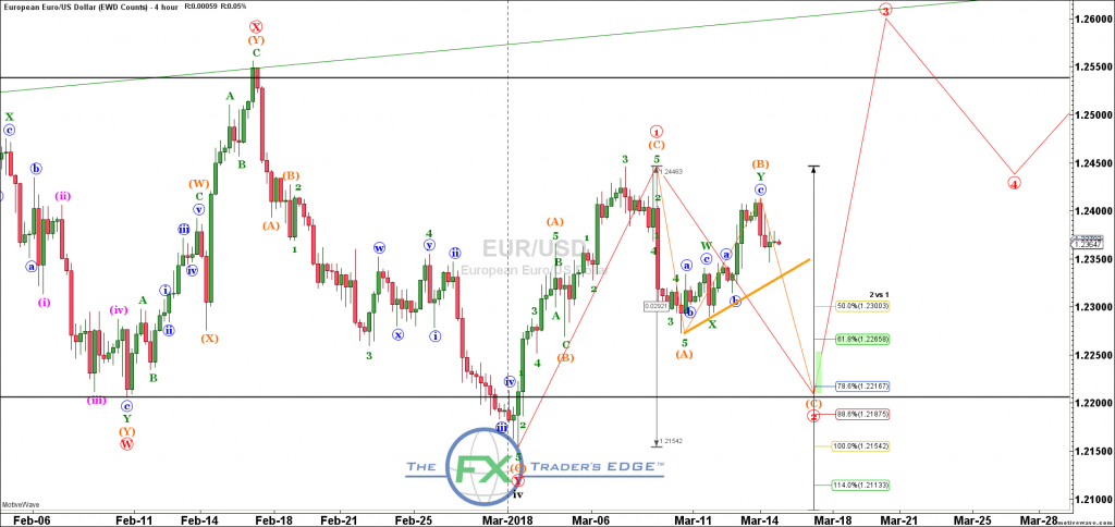 Elliott Wave Eur Usd March 14th 2018